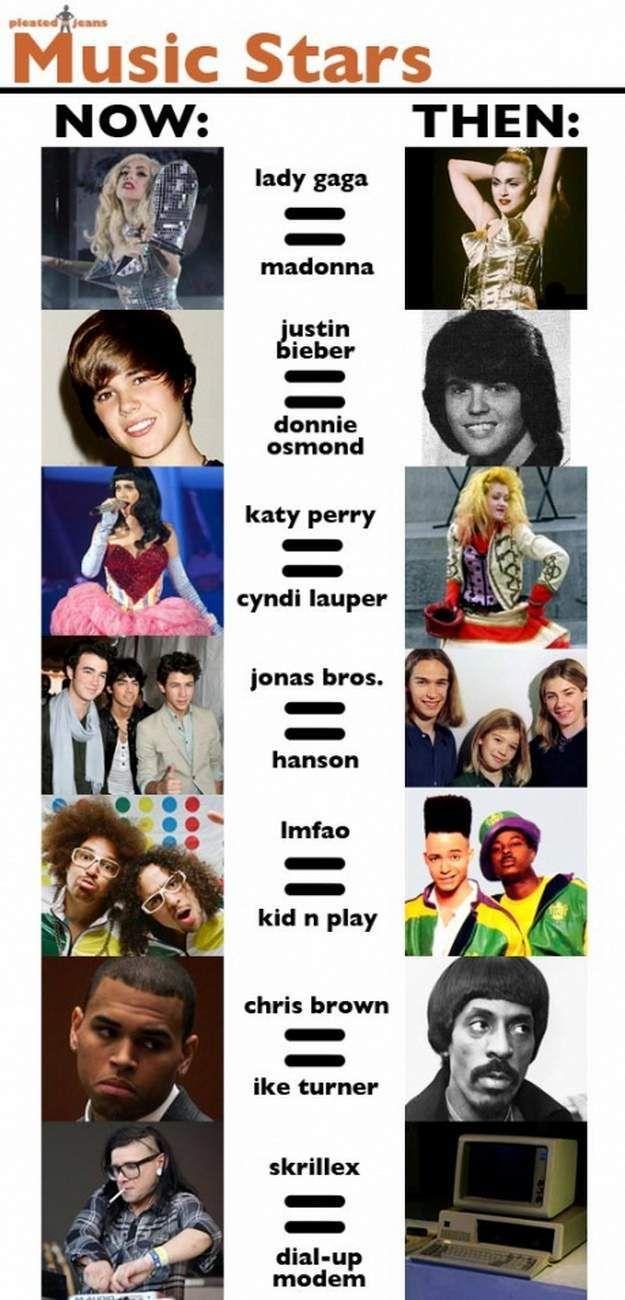 music stars now vs then